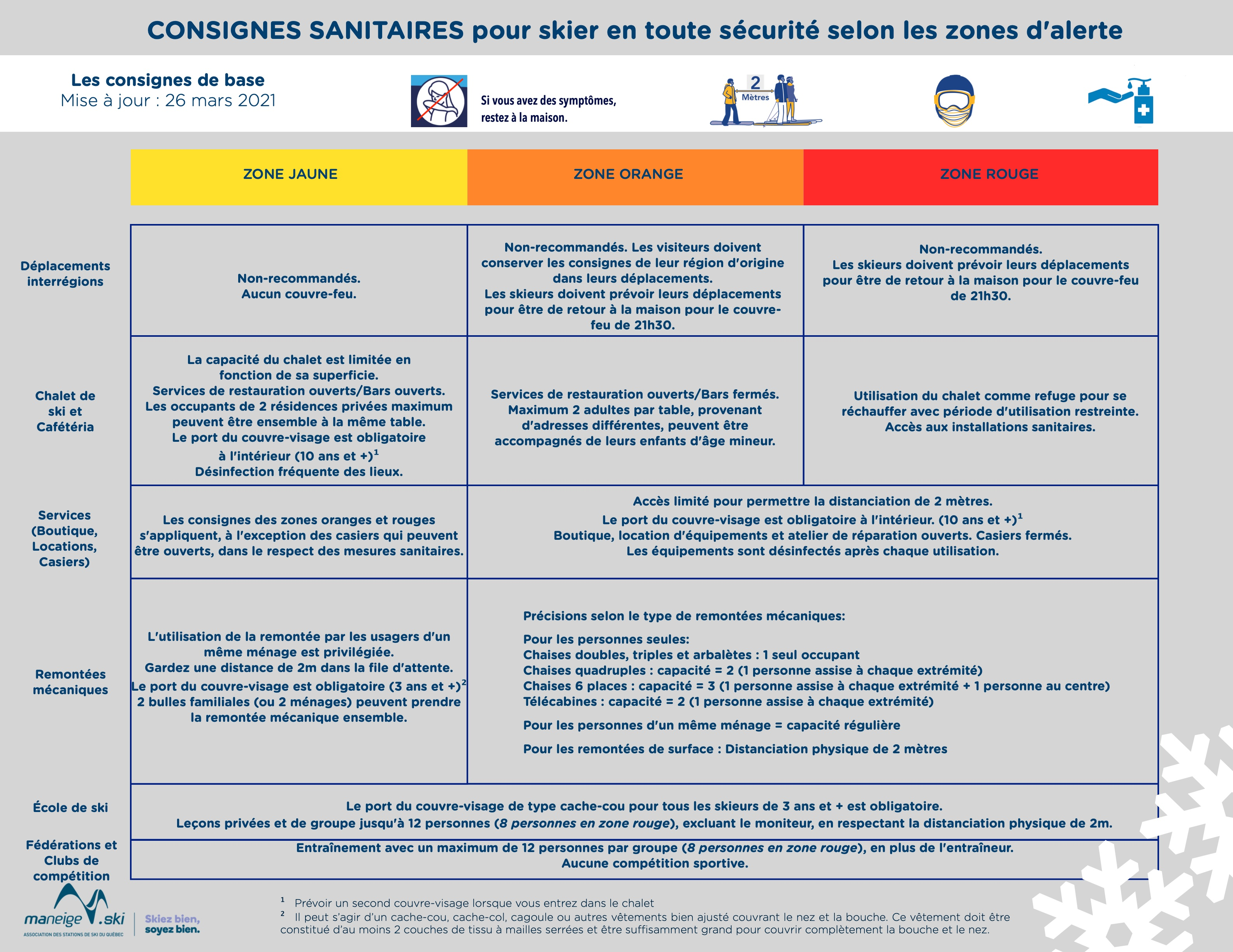 ConsignesSanitaires_Tableau_FR_VF
